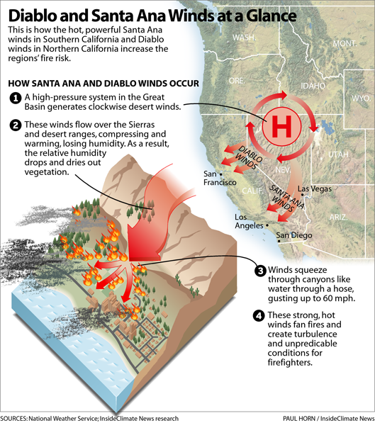 A graphic showing how the Diablo and Santa Ana winds blow.