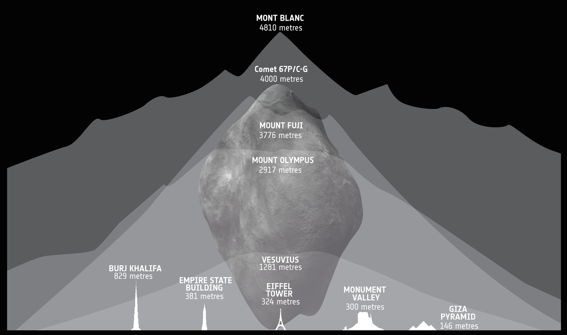 Comet 67P/Churyumov-Gerasimenko compared to mountains