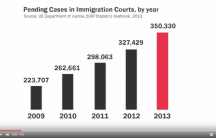 screenshot of video showing growing number of cases in immigration courts