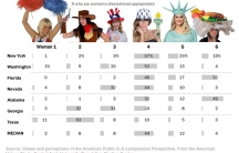 Lebanese satirist Karl Sharro (known by his blog Karl reMarks) created this fictitious poll about what is most appropriate for American to wear in public. It was his response to a University of Michigan survey that asked  people in seven countries with Mu