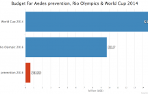 Brazil Zika and Olympic budget comparison chart