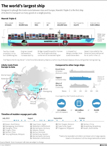 Holy Ship! Triple E – The Biggest Container Ship in the World