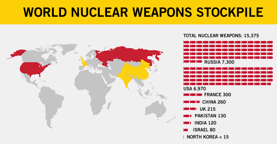 World nuclear totals
