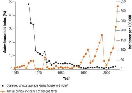 dengue cases in Singapore historical data