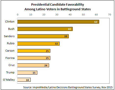 Trump has low favorability among Latino voters in battleground states. Clinton has high favorability.