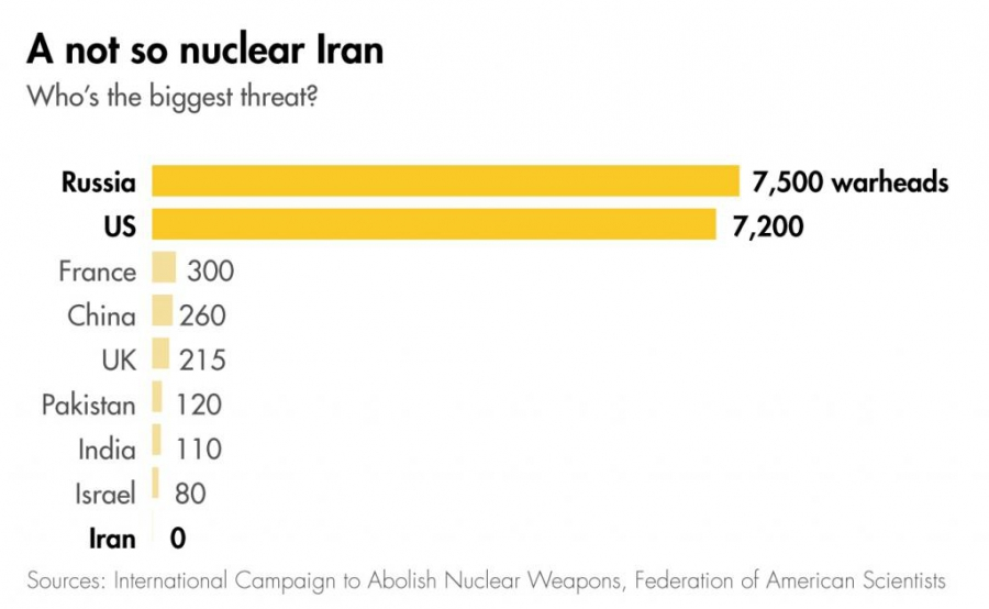 Who's the biggest nuclear threat?