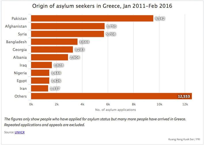 Asylum seekers in Greece