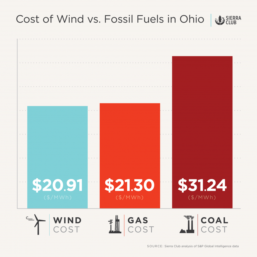 Ohio's electricity costs, according to S&P Intelligence data.