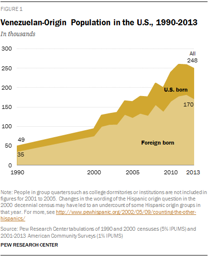 Venezuelan immigration to the US since 1990.