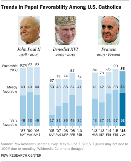 Popes over time