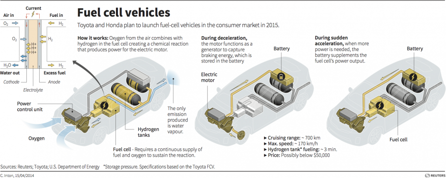 A fuel cell-driven car is basically an electric car with a fuel cell as its energy source rather than a battery. In fuel cells, a fuel--in this case, hydrogen gas--is combined with oxygen to create electricity, with water as its only byproduct. The proces