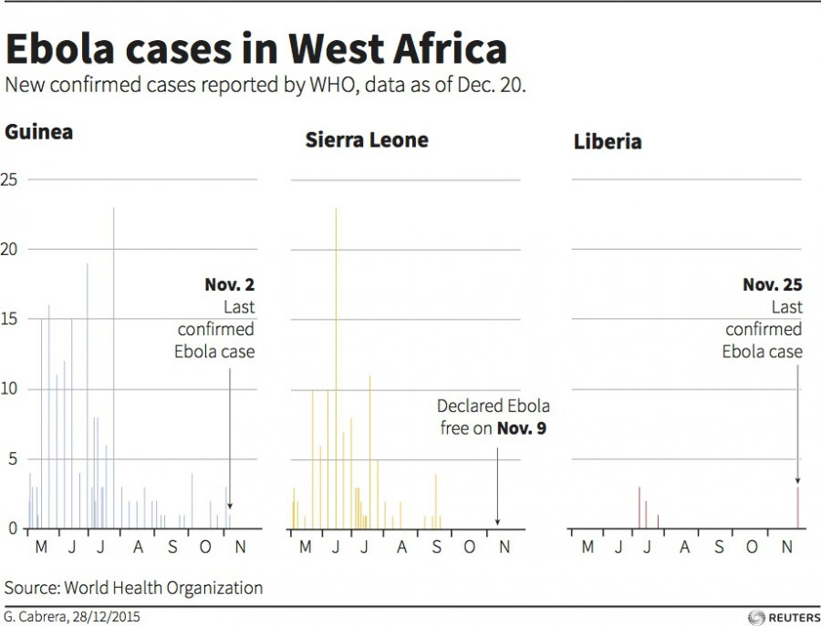 Charts latest confirmed Ebola cases reported by WHO in West Africa.