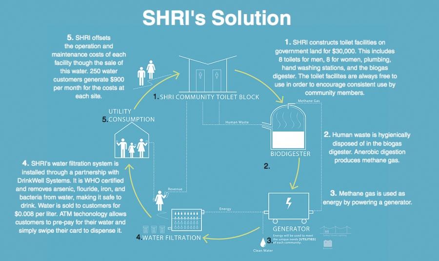 How SHRI's sanitation system works.