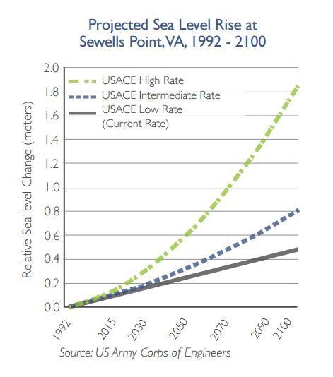 Sea level rise chart