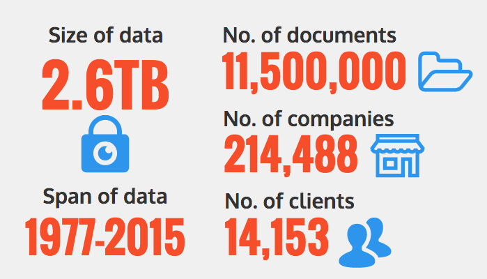 panama papers by the numbers