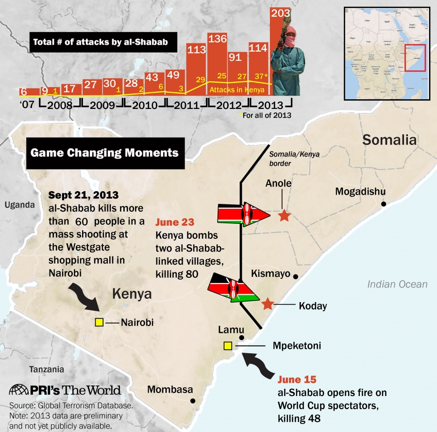 Al-Shabab attacks