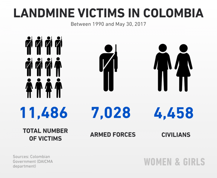 Victims of land mines in Colombia