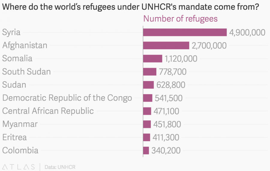 Chart: Where do the refugees under UNHCR's mandate come from