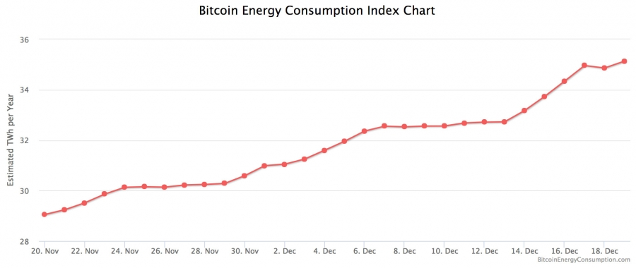 Bitcoin energy consumption index
