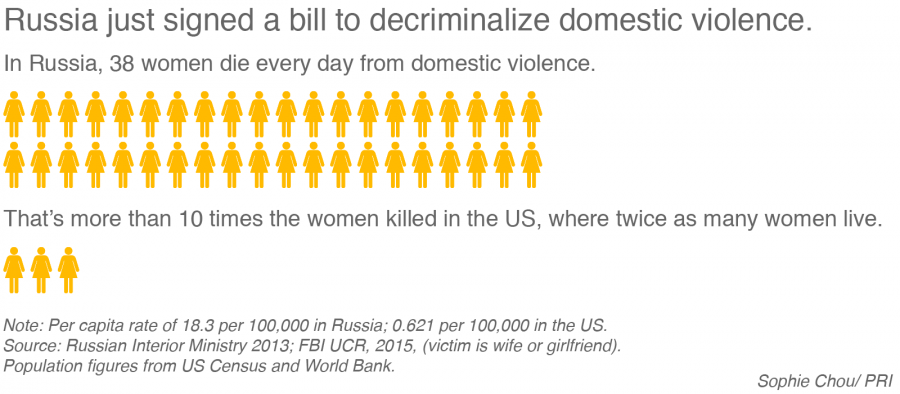 domestic violence in russia Commentary and archival information about domestic violence from the new york times news about domestic violence  violence against women act.