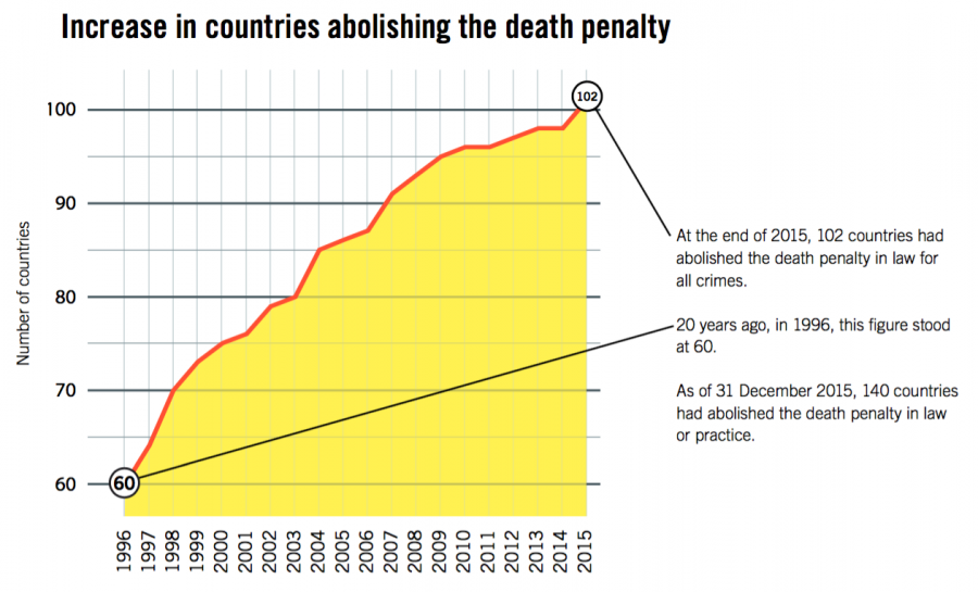 """an analysis of the capital punishment by abolitionists Critical analysis of """"arguments for abolition of capital punishment"""" an excerpt from article prepared by amnesty international """"arguments for abolition of capital punishment"""" is an excerpt."""