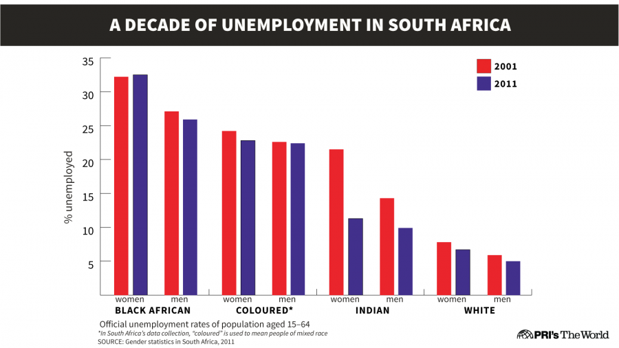 Unemployment for Black African women increased from 2001 to 2011. All other groups saw declines.