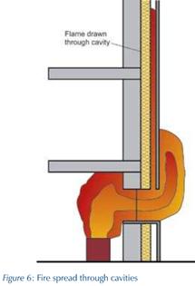 Diagram of how the aluminium cladding spread the fire
