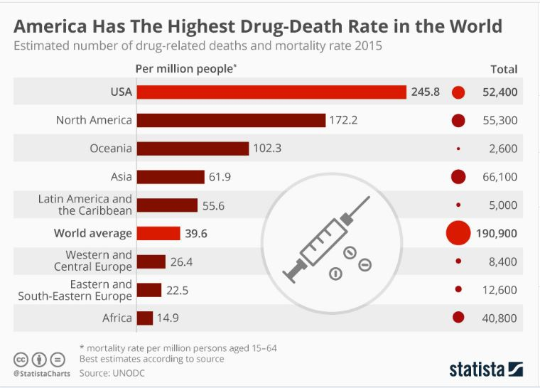 chart of overdose deaths