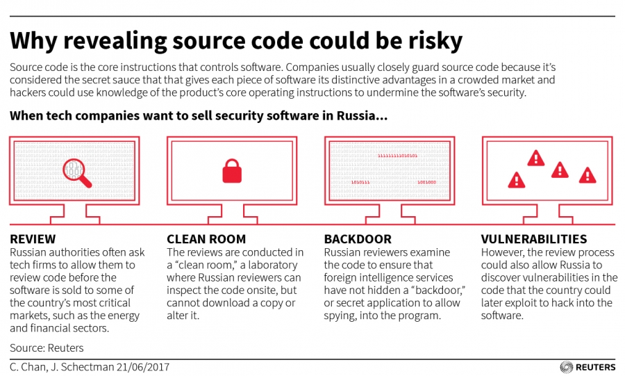 Reuters source code graphic