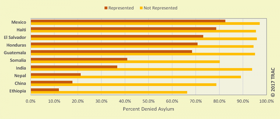 Chart showing high denial rates of asylum for people from Mexico, El Salvador, Honduras and Guatemala, especially when they do not have lawyers