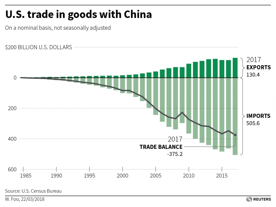 A chart showing the US trade in goods with China.