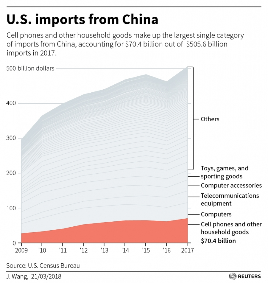 A chart showing US imports from China