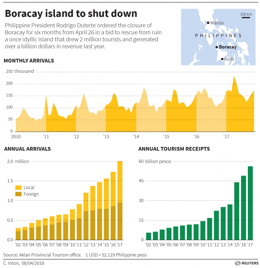 Bar chart showing increasing visitors and revenue to Boracay, which topped $2 billion last year.
