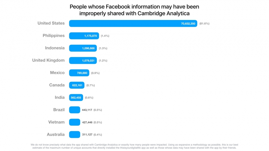 Shared Facebook user data by country