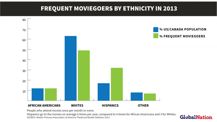 Hispanics go to the movies on average six times per year. Data from MPAA