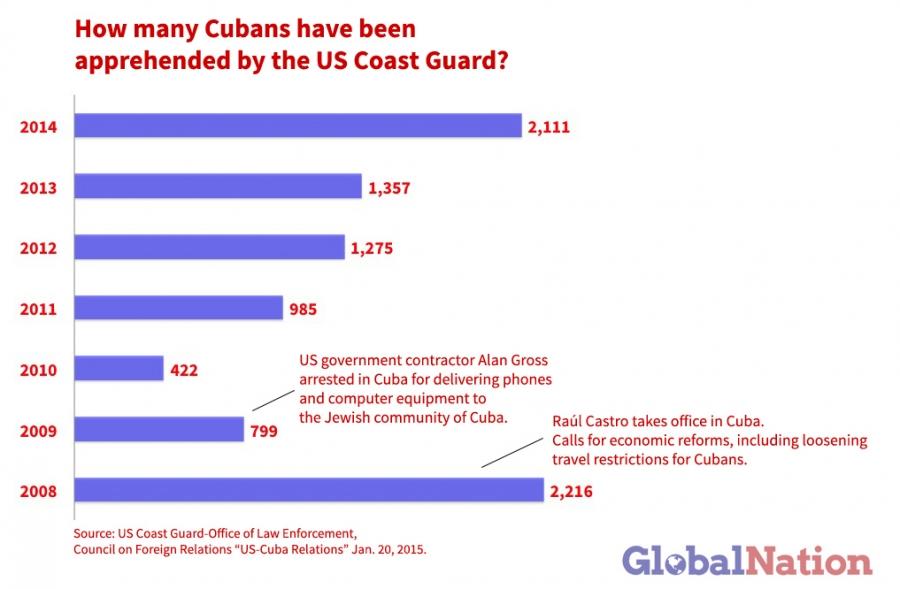 Cuban_Graph1