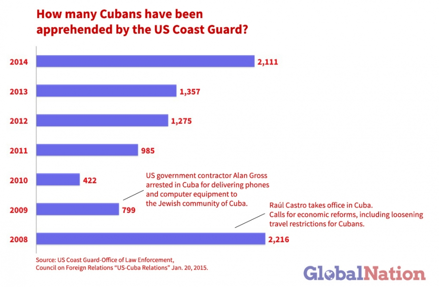 Cuban_Graph1