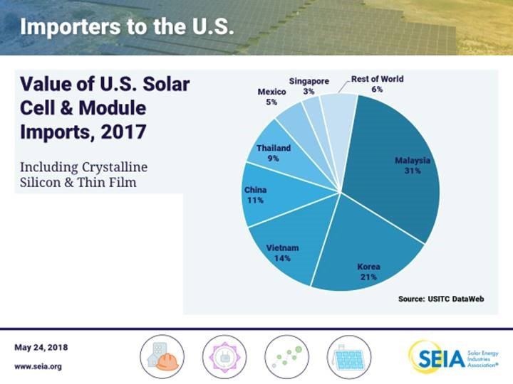 In 2017, 90 percent of solar modules were imported to the US, though built domestically, according to the Solar Energy Industries Association.