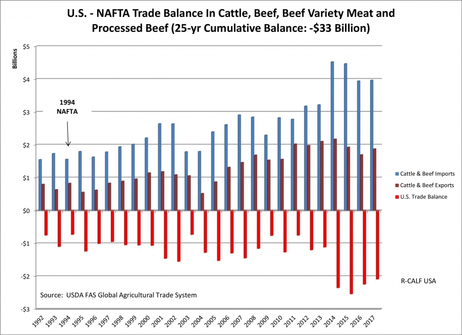 US-NAFTA trade balance in cattle, beef, beef variety meat and processed beef (25-year cumulative balance- $33 billion)