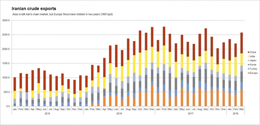 A chart showing Iranian crude exports since 2015.