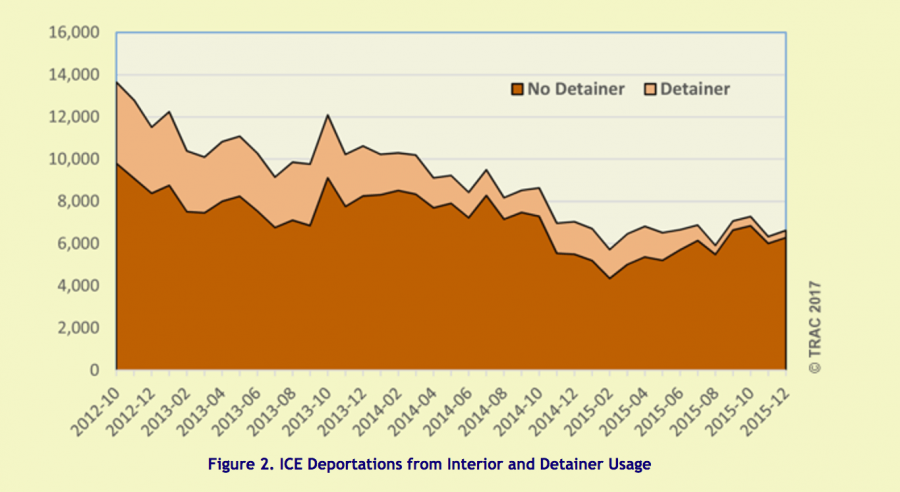 graph showing detainer use declining