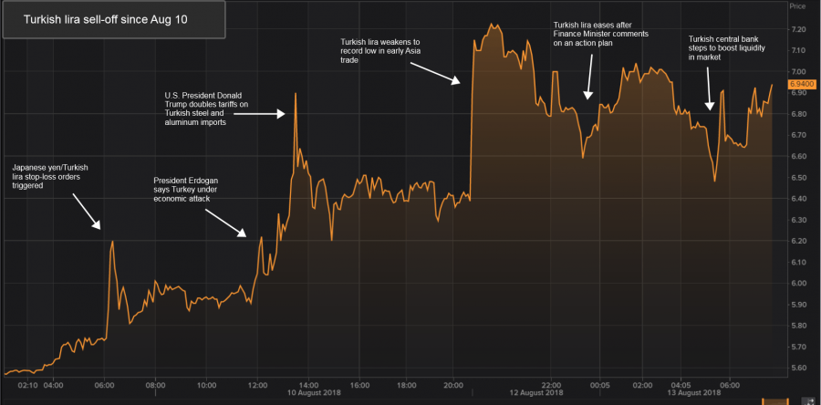 A chat showing the lira selloff since August 10, 2018.