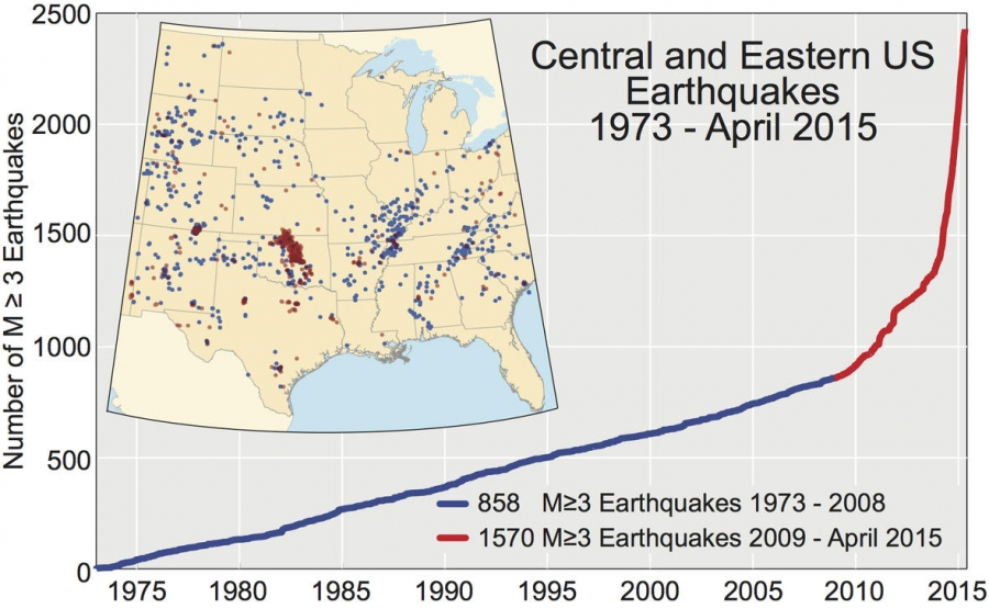 Cumulative number of earthquakes