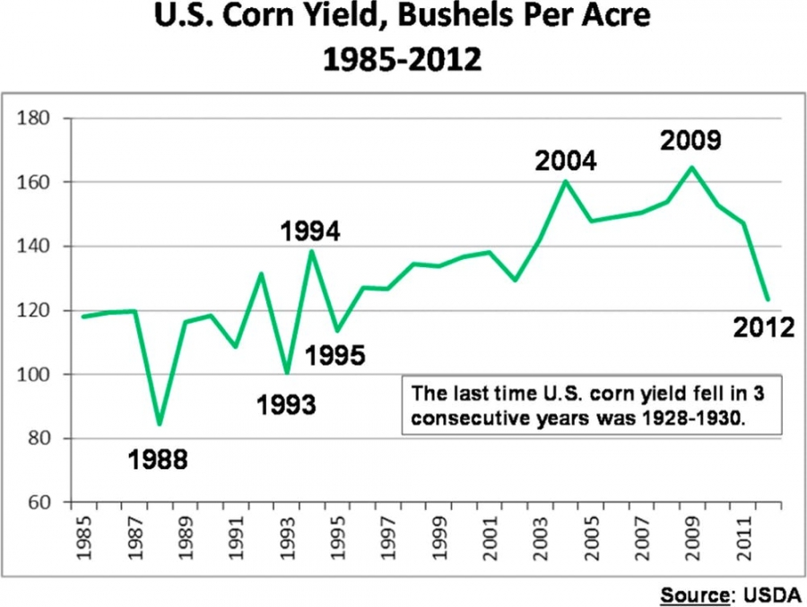 US corn yield, bushel per acre, 1985-2012