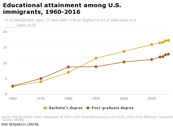 chart showing growth of share of immigrants who enter the US with higher degree
