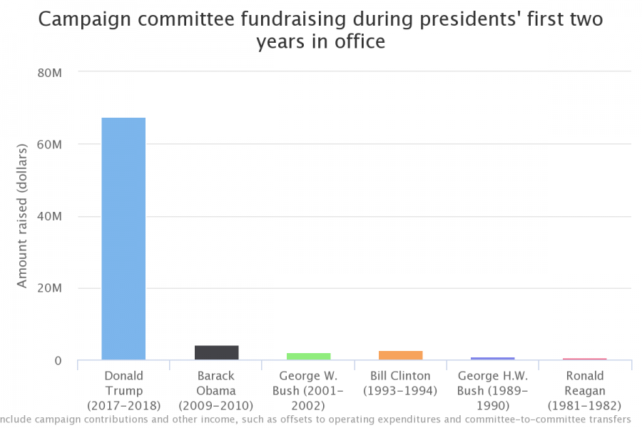 Campaign committee fundraising during presidents' first two years graph