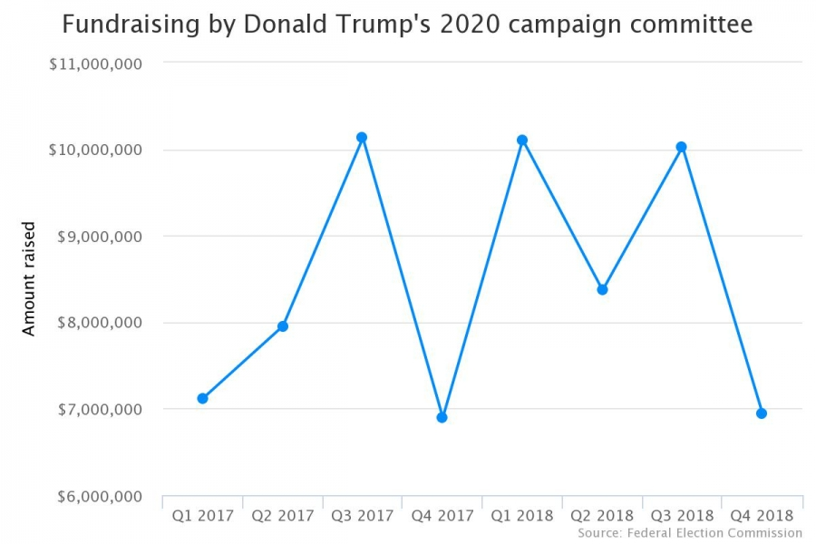Fundraising by Donald Trump's 2020 campaign committee graph