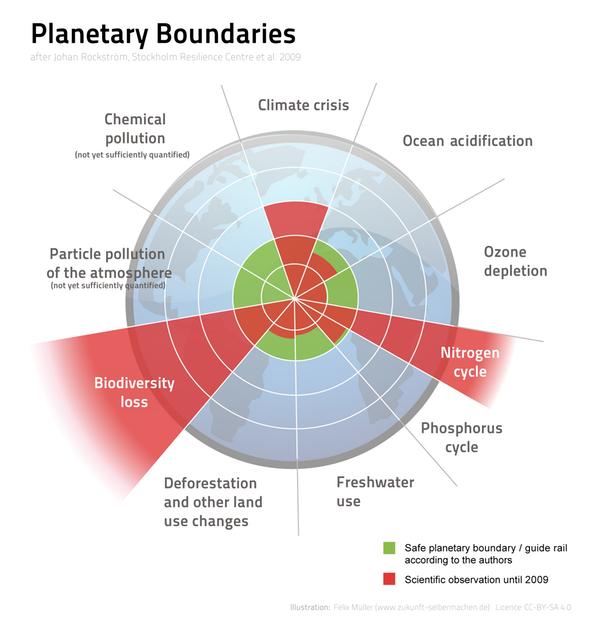 planetary boundaries chart