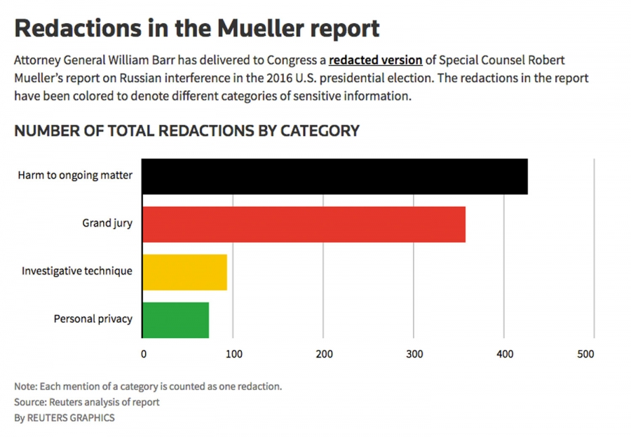 A bar graph showing the number of redactions in the Mueller report.