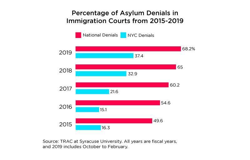 A graph noting asylum denials by year